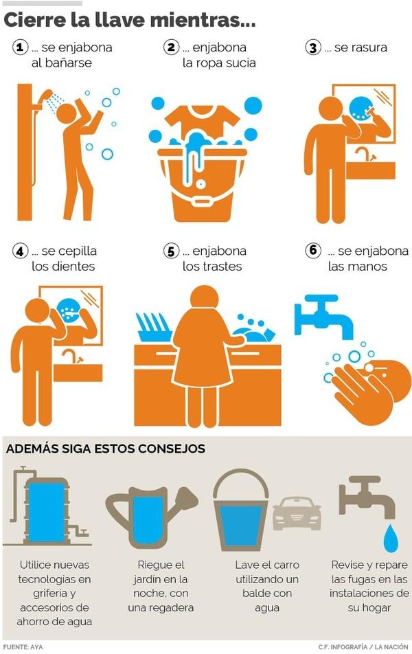 Medidas simples que le ayudarán a no desperdiciar agua