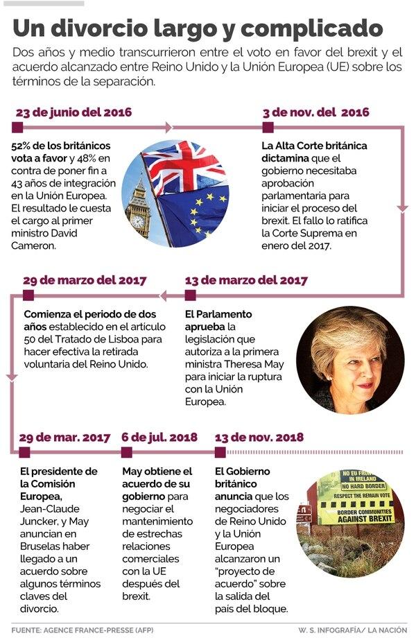 Reino Unido dejará de ser miembro de la Unión Europea a partir del 29 de marzo del 2019.