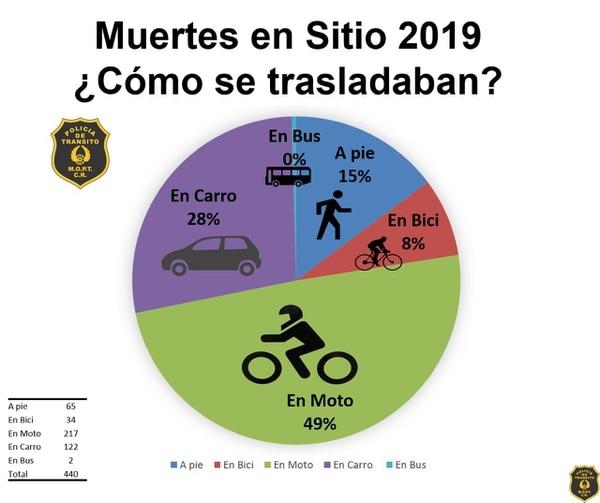 El 49% de los fallecidos in situ este año viajaban en motocicleta. Fuente: Policía de Tránsito.