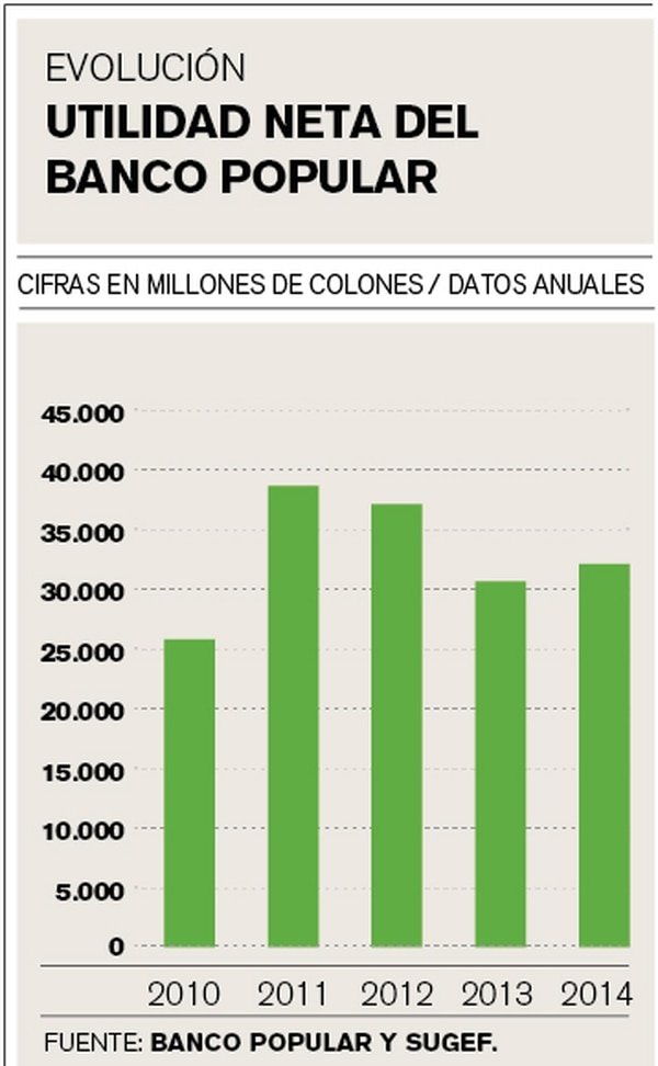 Utilidades del Banco Popular.