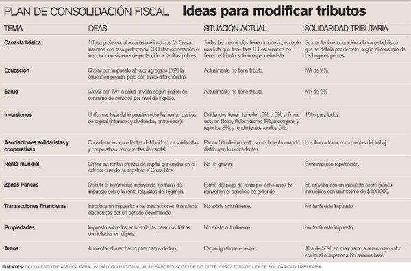 Plan de consolidación fiscal.