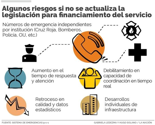 Infografía: Algunos riesgos si no se actualiza la legislación para financiamiento del servicio