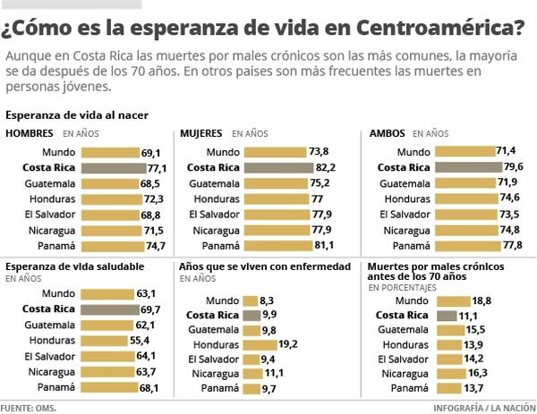 ¿Cómo es la esperanza de vida en Centroamérica?