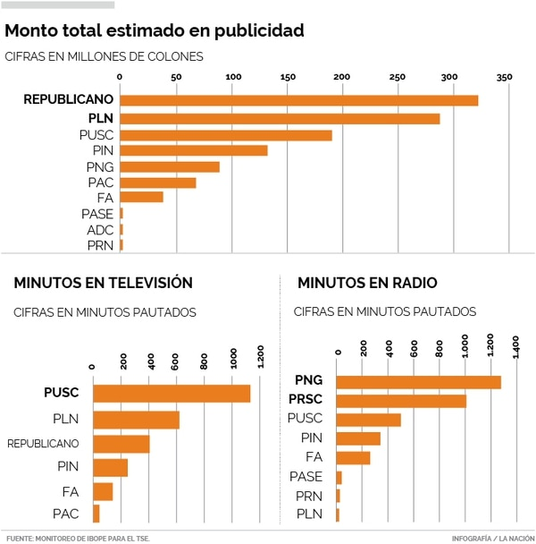 Dinero y tiempo invertido en publicidad según monitoreo del TSE.