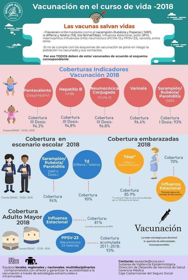 Esquema de vacunación de CCSS