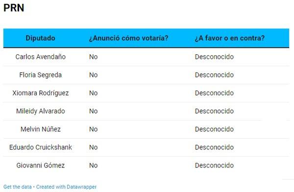 Votación Paul Rueda: Así dijo que votaría el PRN.