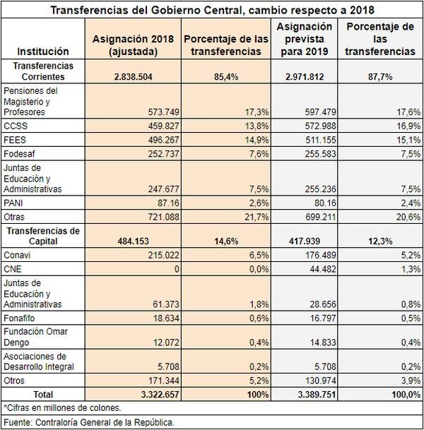 Transferencias del Gobierno Central: 2018 y 2019.