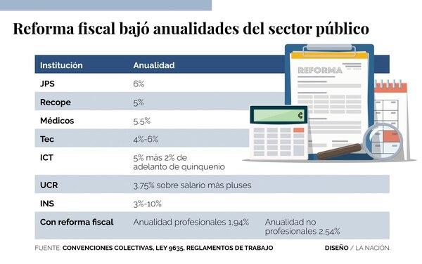 Anualidades de lujo y anualidades según reforma fiscal.
