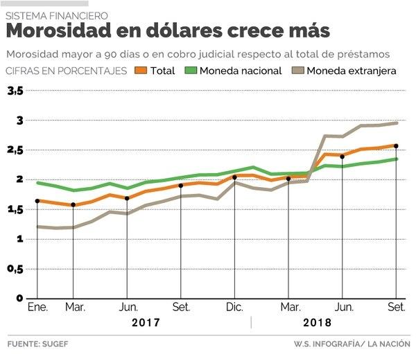 La mora en los créditos en dólares está cercana a 3% del total de la cartera.