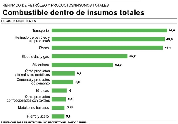 Combustible dentro de insumos totales