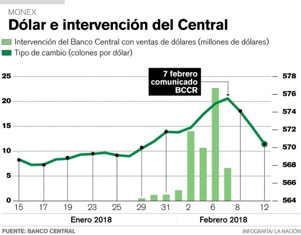 Intervenciones del Banco Central en el Monex entre enero y febrero del 2018.