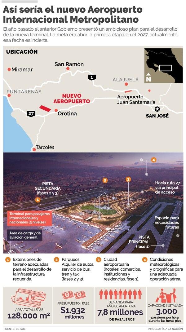 Nuevo Aeropuerto de Orotina