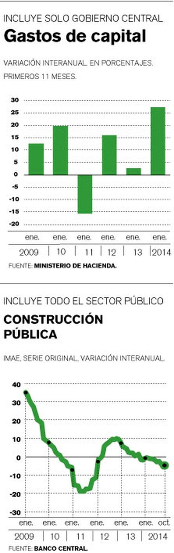 Inversión en construcción