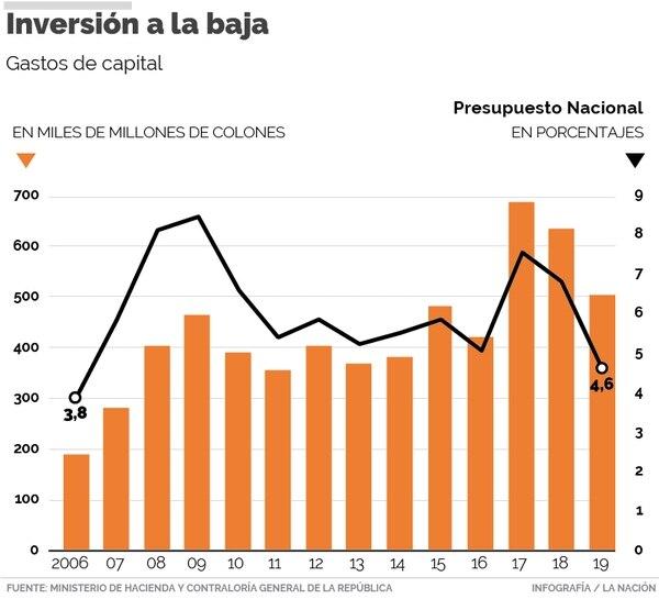 Gráfico gastos de capital