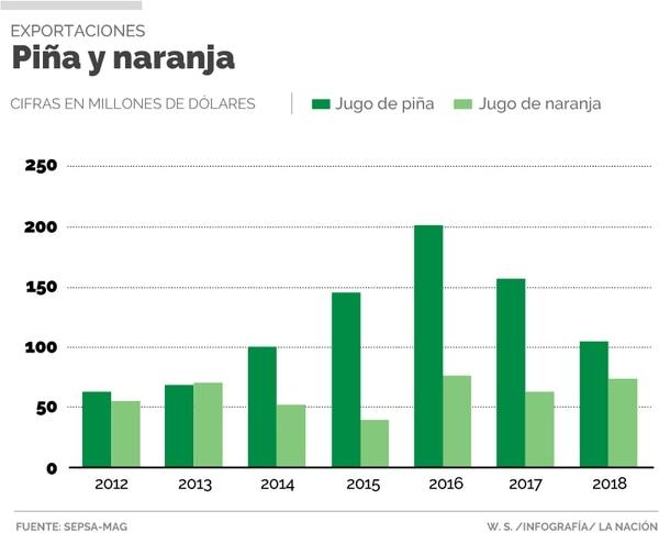 Una ventana de mercado de los últimos años llevó a un fuerte crecimiento de las ventas de jugo de piña tropical