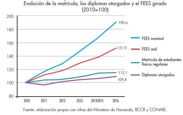 Evolución de la matrícula, los diplomas otorgados y el FEES girado.