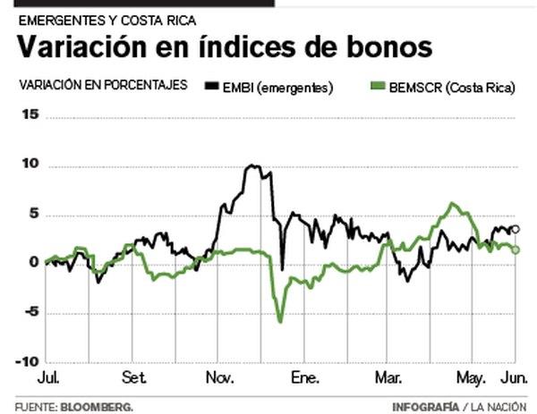 Variación en índices de bonos