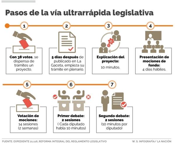 Esta es la vía ultrarrápida para tramitar proyectos de ley en el Congreso.