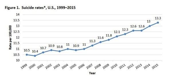 Fuente: Estadísticas nacionales de Estados Unidos, Departamento de Salud del estado de Indiana