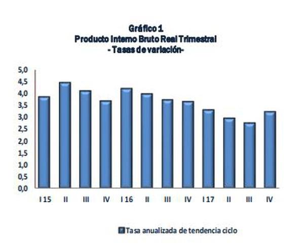 Variación de cada trimestre respecto al anterior y proyectada a 12 meses.