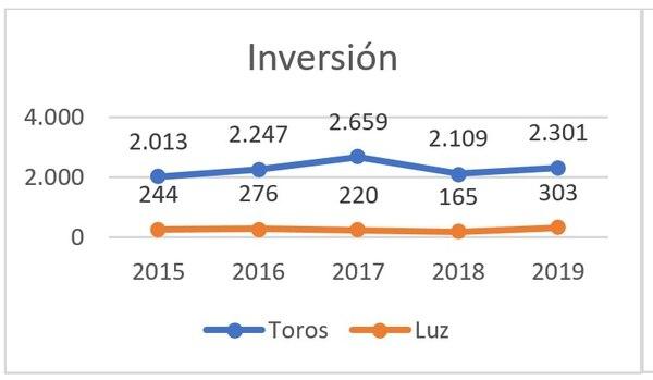 Del 2015 al 2019, esta es la inversión en dólares en materia de publicitaria televisiva. Cortesía de Kantar IBOPE Media