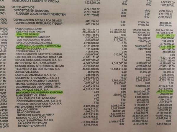 El reporte financiero también registra que el PIN tiene préstamos con Simaan (¢56,5 millones), Walter Muñoz (¢11,6 millones) y Juan Diego Castro (¢53 millones).