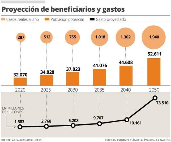 Proyección de beneficiarios y gastos