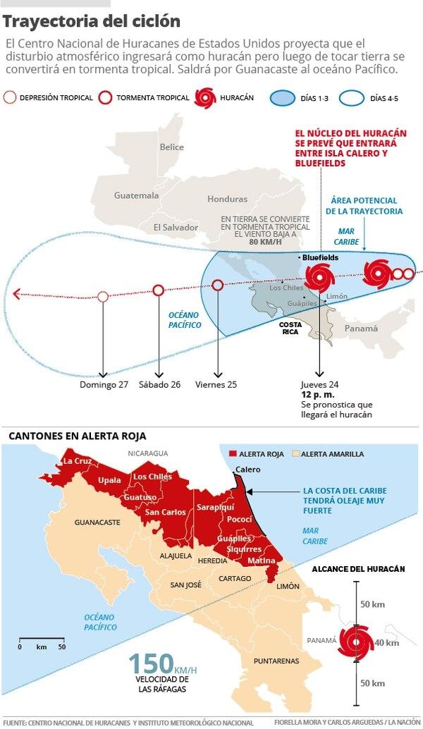 Trayectoria del ciclón.