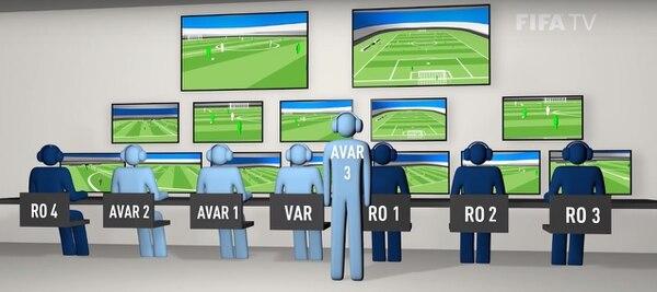 Este es un boceto de como será la habitación donde estará el equipo de apoyo. En ella estará el VAR, acompañado de tres asistentes (AVAR). También estarán presentes cuatro operadores encargados de preparar las repeticiones (RO). Fotografía tomada del sitio de FIFA