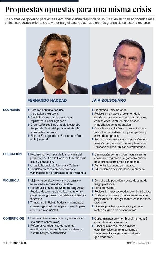 Los panes de gobierno para estas elecciones deben responder a un Brasil en su crisis económica más crítica, el recrudecimiento de la violencia y el caso de corrupción más grande de su historia reciente.