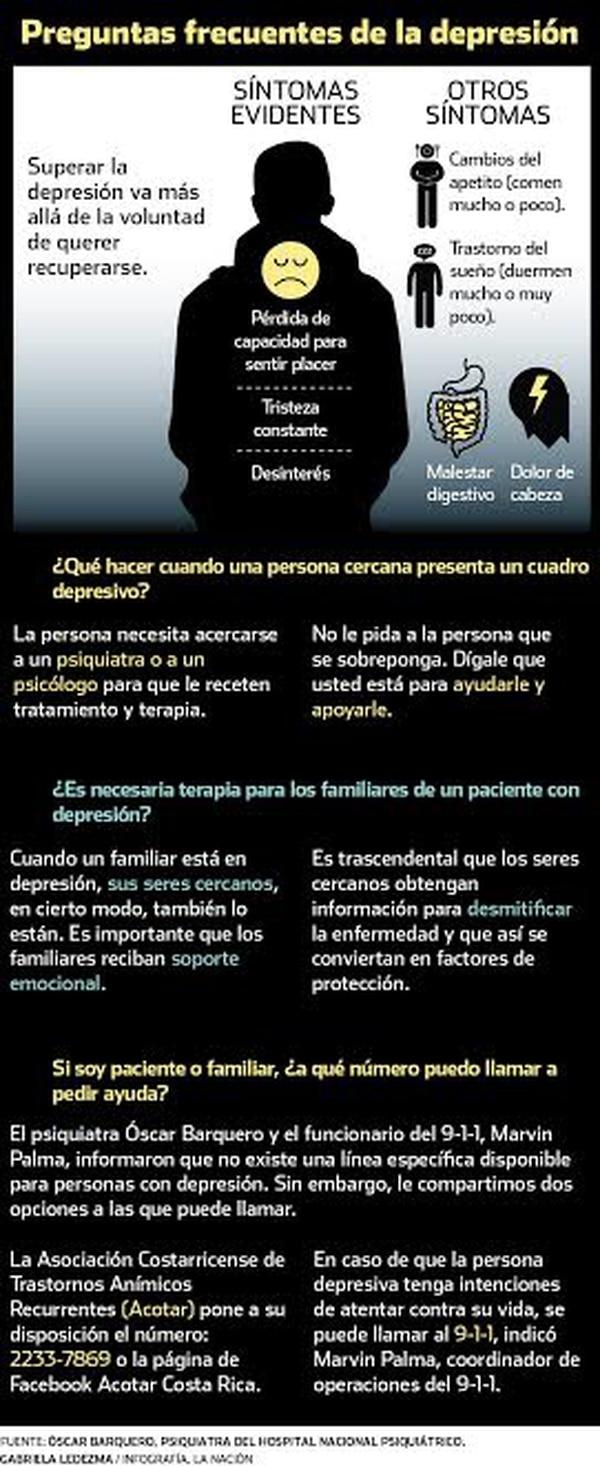 Infografía preguntas frecuentes sobre la depresión. Infografía: Gabriela Ledezma.