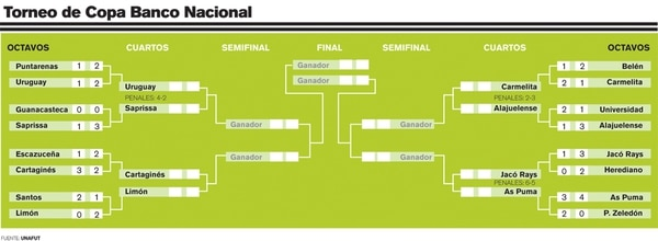 Llave del Torneo de Copa.
