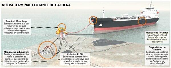 La terminal flotante del Pacífico tendría una monoboya donde los buques petroleros descargarían los hidrocarburos. Infografía: LN. Imagen: Plan Maestro Portuario del Litoral Pacífico.