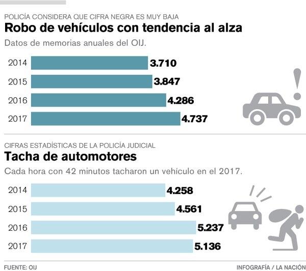 Incremento en robo y tacha de vehículos. Infografía LN