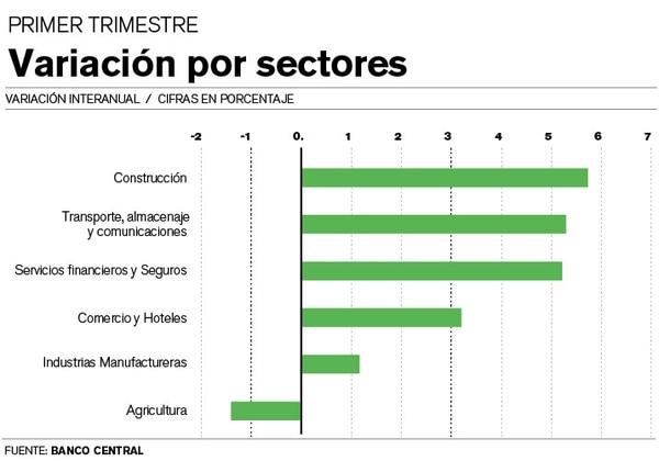 Variación por sectores