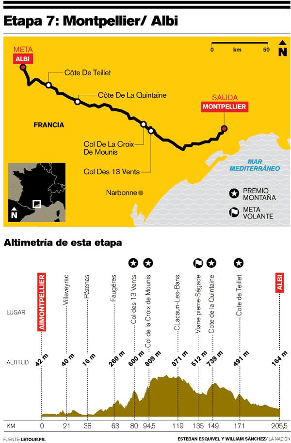 Para la sétima etapa regresa la media montaña.