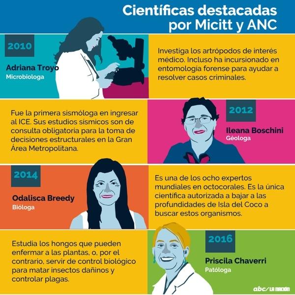 Mujeres en ciencia