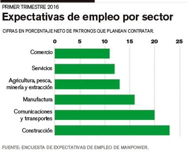 Expectativas de empleo por sector