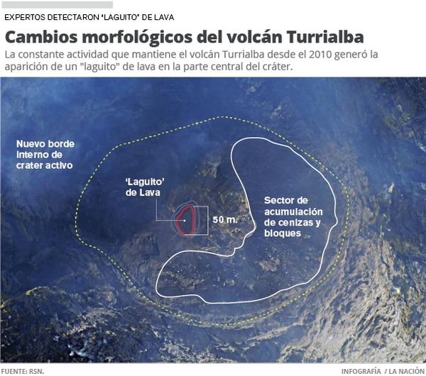 Cambios morfológicos del volcán Turrialba
