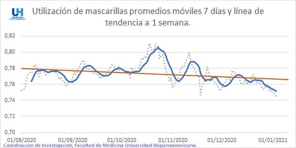 La disminución en el uso de las mascarillas preocupa a los analistas. Imagen: Universidad Hispanoamericana
