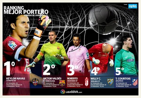 Keylor Navas acumula su tercera semana como el mejor portero de la liga española.