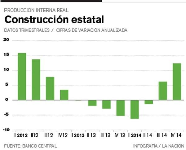 Construcción estatal