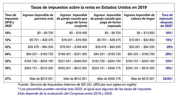 (Elaboración: El Explicador / La Nación)
