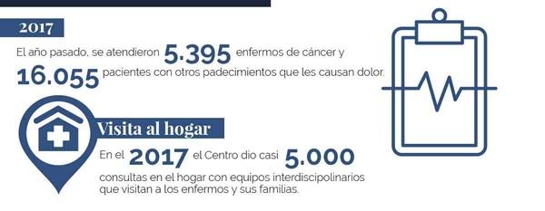 Centro Nacional de Control del Dolor y Cuidado Paliativo