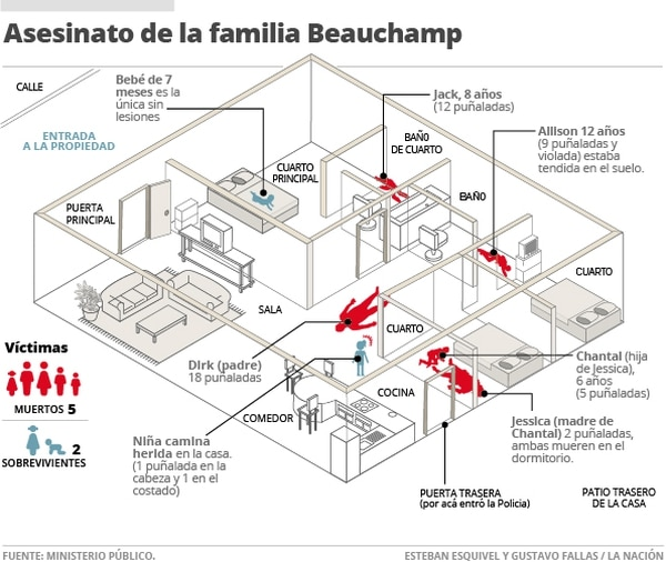 Asesinato de la familia Beauchamp.