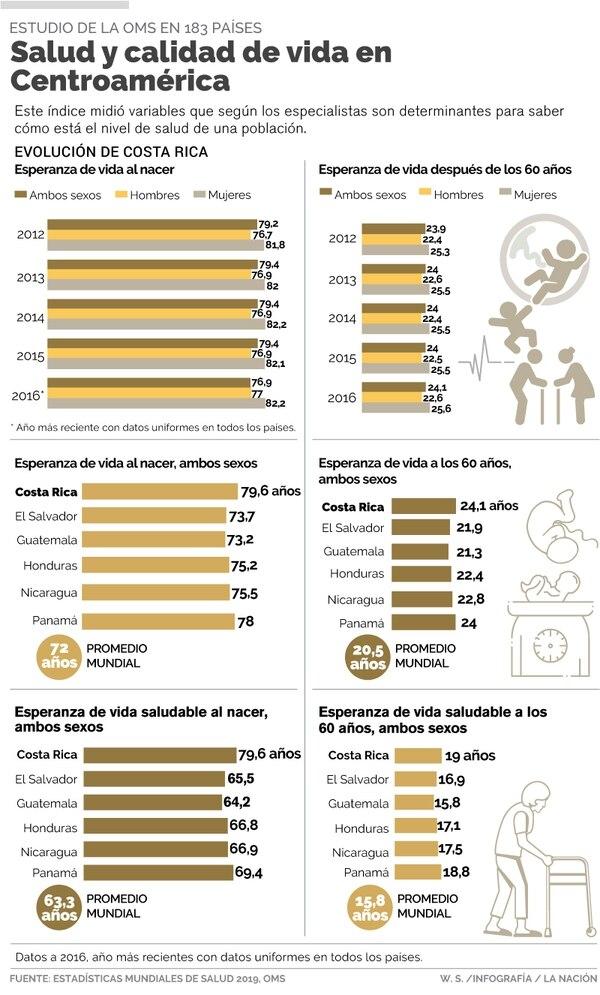 Salud y Calidad de Vida en Centroamérica