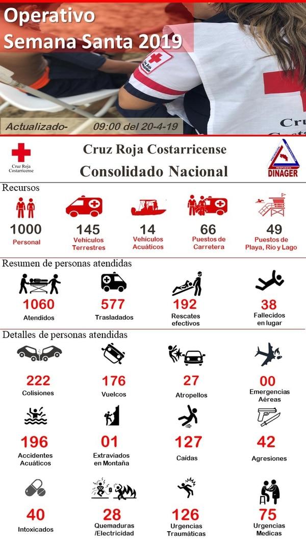 Cifras de atención de la Cruz Roja Costarricense.