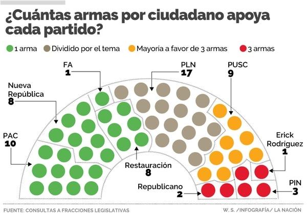 El plenario del Congreso tiene posiciones diferentes sobre la propuesta para disminuir la cantidad de armas que puede tener cada persona. William Sánchez.