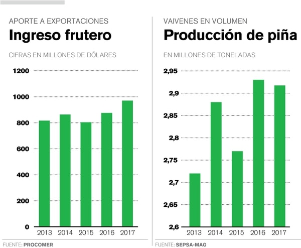 El aporte en divisas y la producción de piña se mantienen altos, pese a las denuncias ambientales y sociales