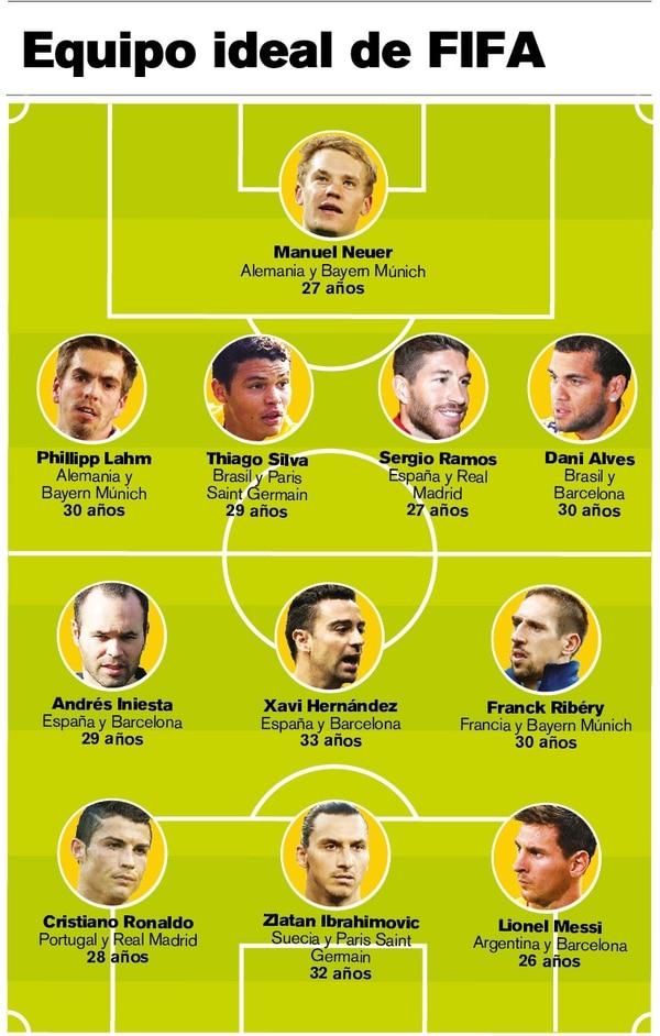 Equipo ideal de FIFA